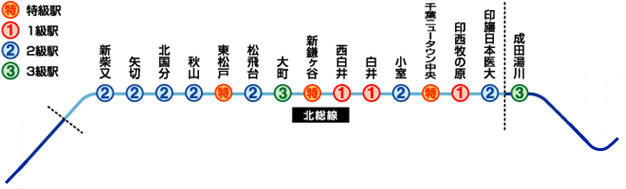 https://www.new-ad-chiba.com/koutsu/hokusou/poster/images/img_03.jpg